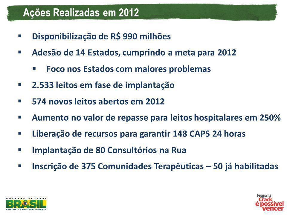 Ações Realizadas em 2012 Disponibilização de R$ 990 milhões Adesão de 14 Estados, cumprindo a meta para 2012 Foco nos Estados com maiores problemas 2.