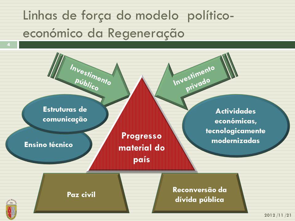 Linhas de força do modelo político- económico da Regeneração 2012 /11 /21 4 Investimento público Investimento privado Reconversão da dívida pública Pa