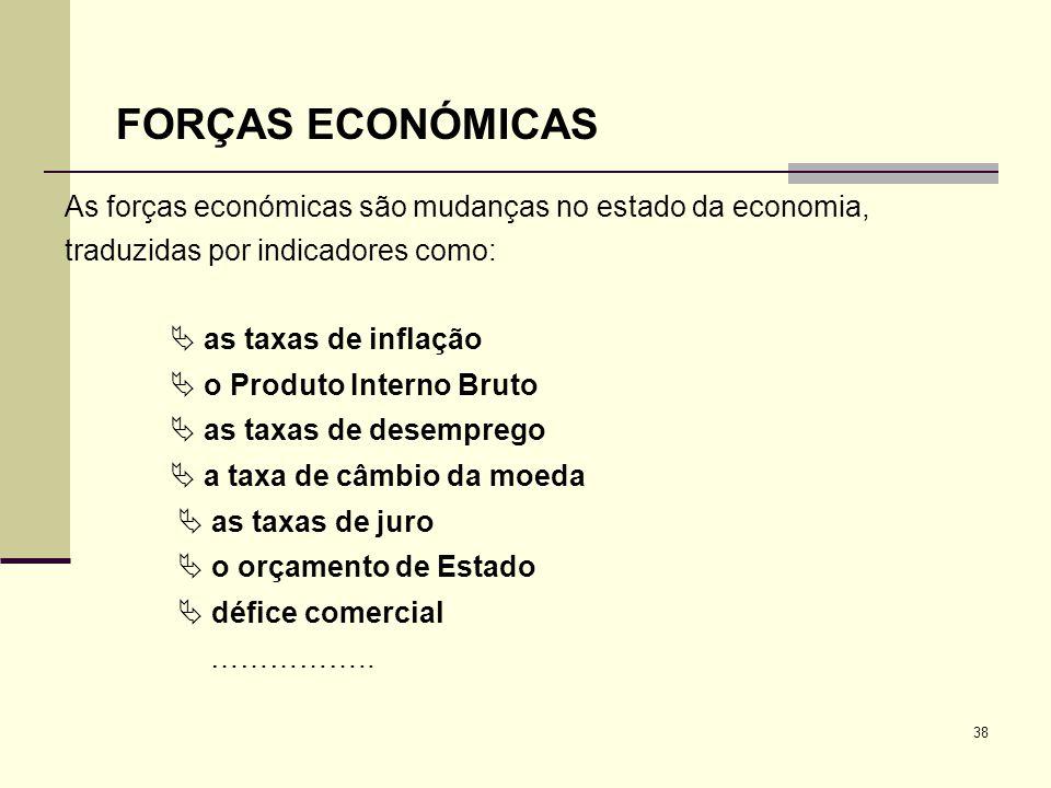 38 FORÇAS ECONÓMICAS As forças económicas são mudanças no estado da economia, traduzidas por indicadores como: as taxas de inflação o Produto Interno