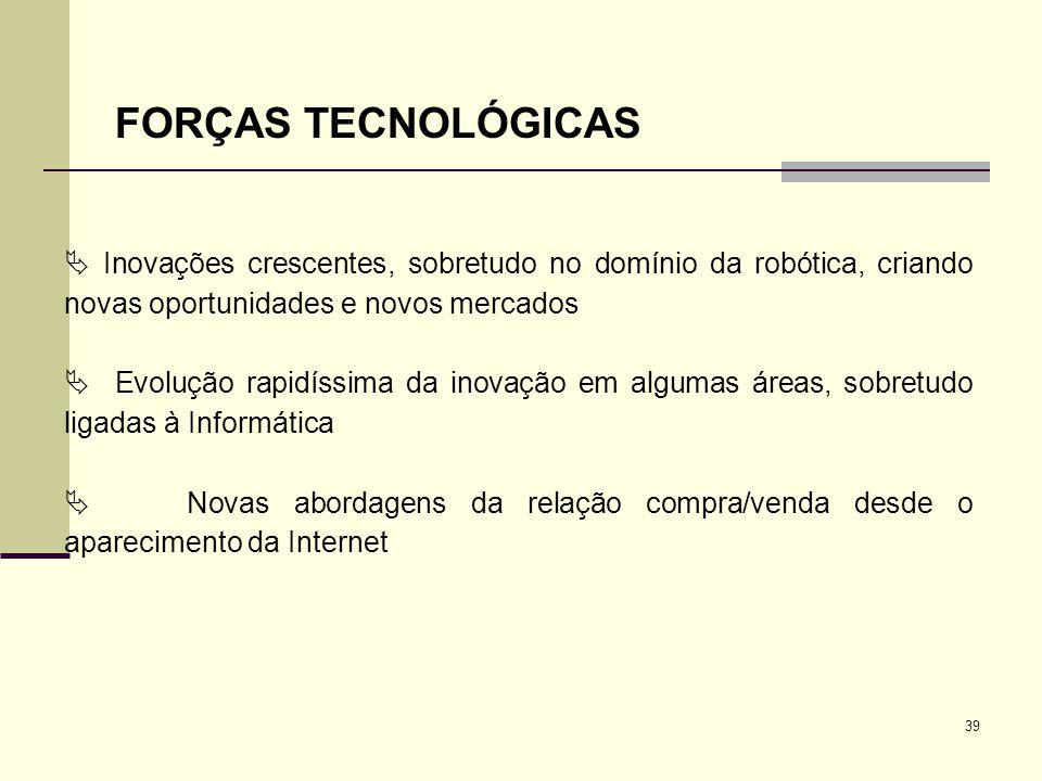 39 FORÇAS TECNOLÓGICAS Inovações crescentes, sobretudo no domínio da robótica, criando novas oportunidades e novos mercados Evolução rapidíssima da in