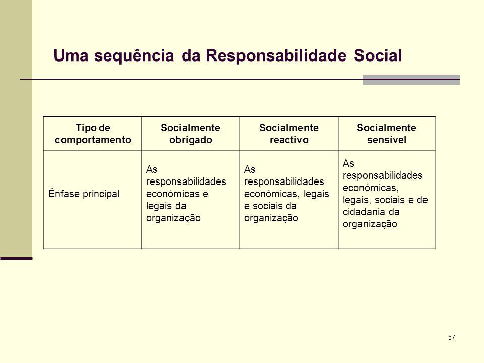 57 Uma sequência da Responsabilidade Social Tipo de comportamento Socialmente obrigado Socialmente reactivo Socialmente sensível Ênfase principal As r