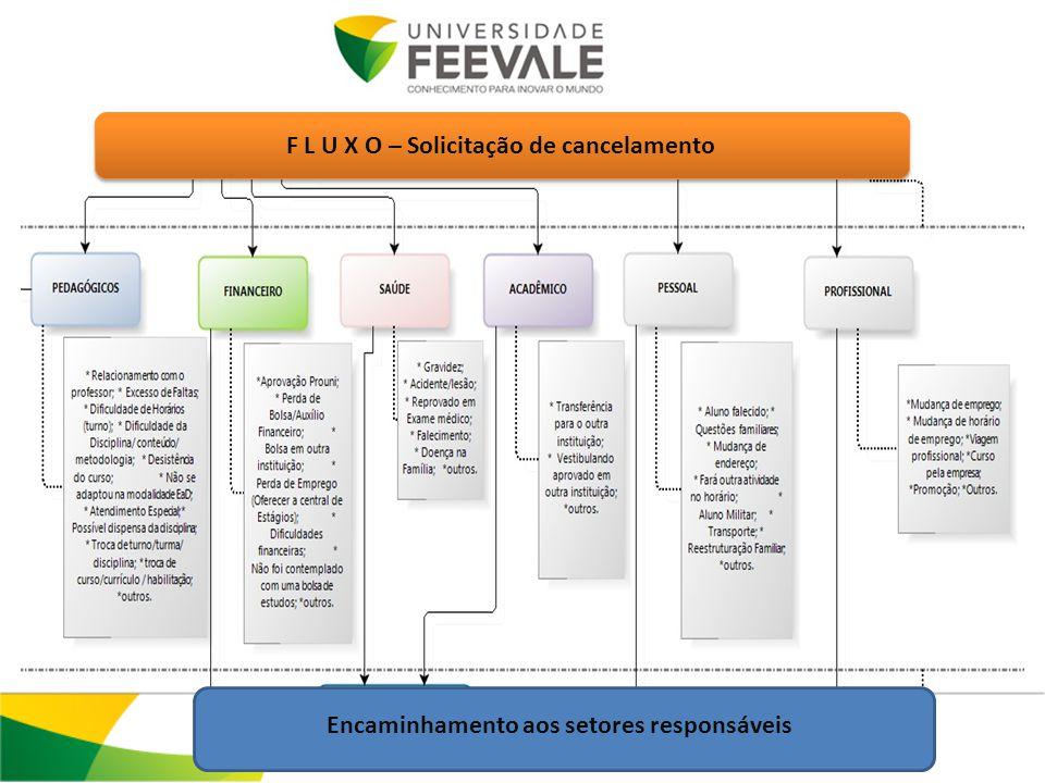 F L U X O – Solicitação de cancelamento Encaminhamento aos setores responsáveis
