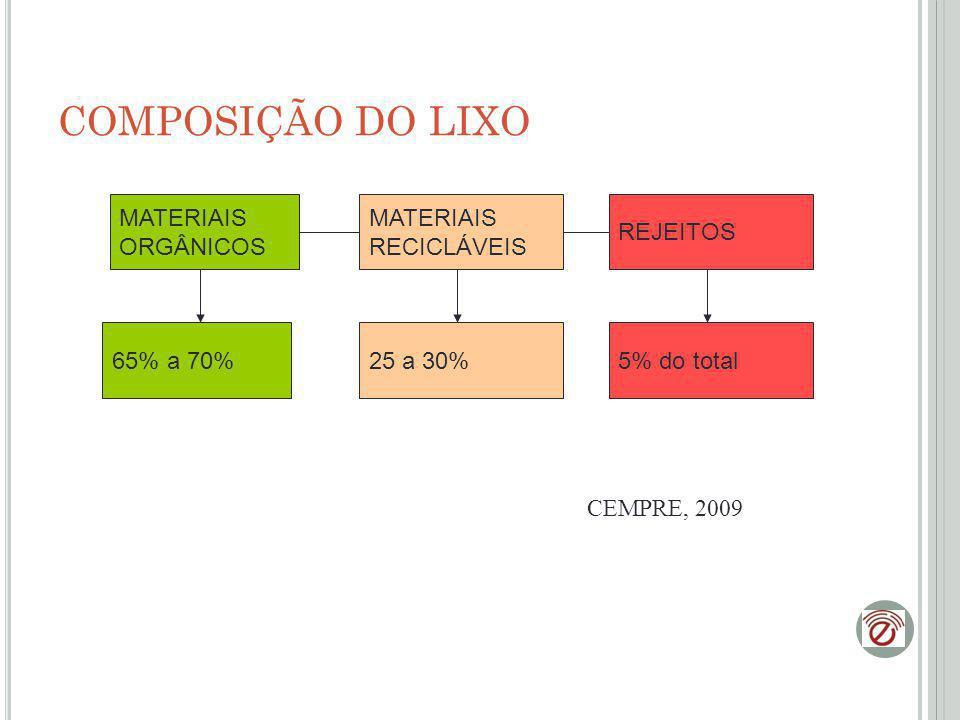 COMPOSIÇÃO DO LIXO MATERIAIS ORGÂNICOS MATERIAIS RECICLÁVEIS REJEITOS 65% a 70%25 a 30%5% do total CEMPRE, 2009