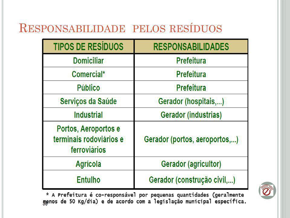 R ECEPTORES DE RESÍDUOS Aterro Sanitário; Aterro Industrial; Incineração;