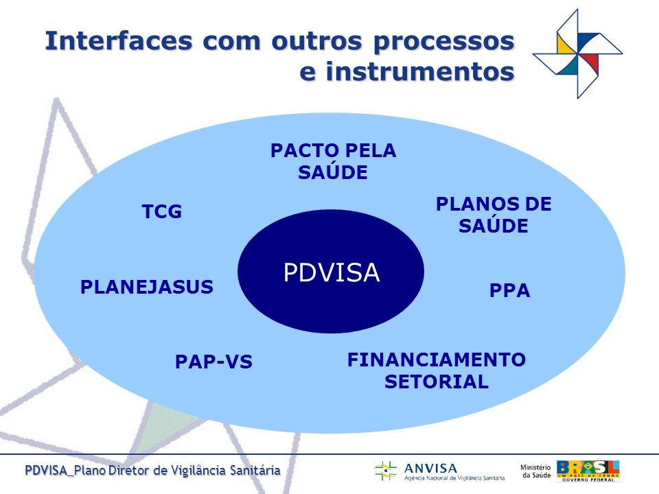 PDVISA_Plano Diretor de Vigilância Sanitária Programação de Ações Prioritárias da Vigilância em Saúde PAP-VS 2007 Ação 12.1 Elaborar Planos de Ação para implementação da Vigilância Sanitária, integrado ao Plano de Saúde.