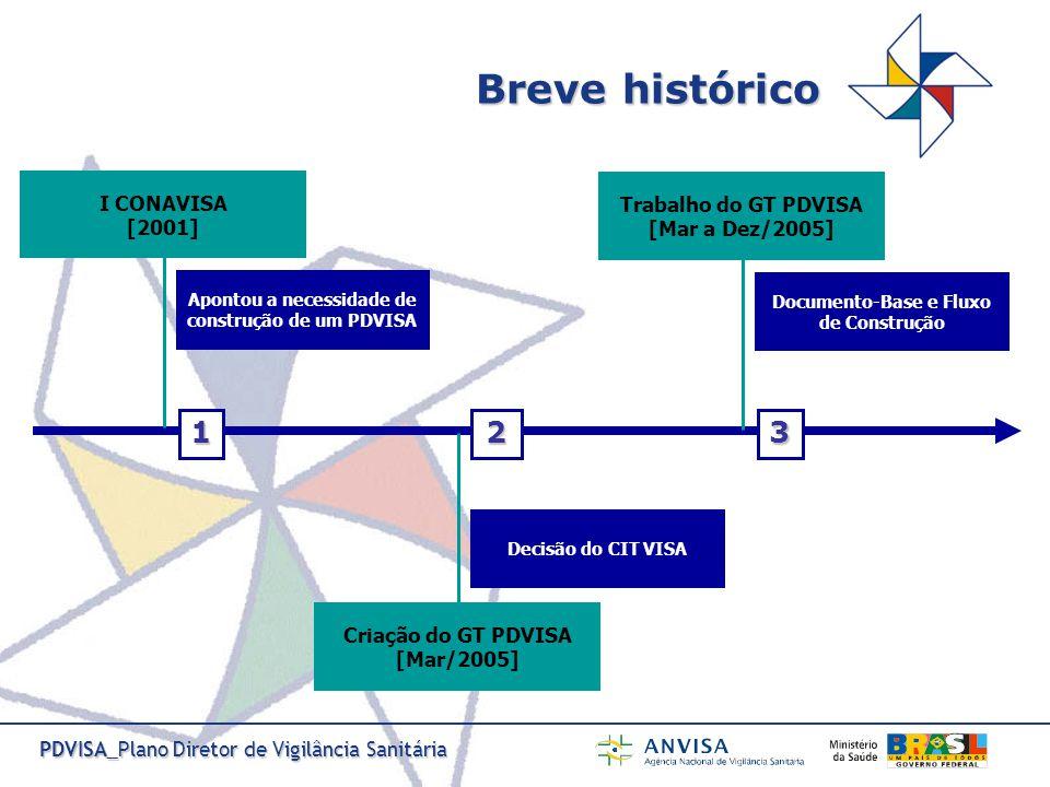 PDVISA_Plano Diretor de Vigilância Sanitária Oficina de Trabalho [Dez/2005] Participação Ampliada (Discussão e aprovação do Documento-Base e do Fluxo de Construção) 4 Estruturação dos Núcleos Organizadores [Fev/2006] NOF e NOEs (Organização das Discussões Locais) 5 Discussões Locais [Mar a Jun/2006] Discussões Locais nas três esferas de governo, seguindo estratégias definidas localmente 6 Breve histórico