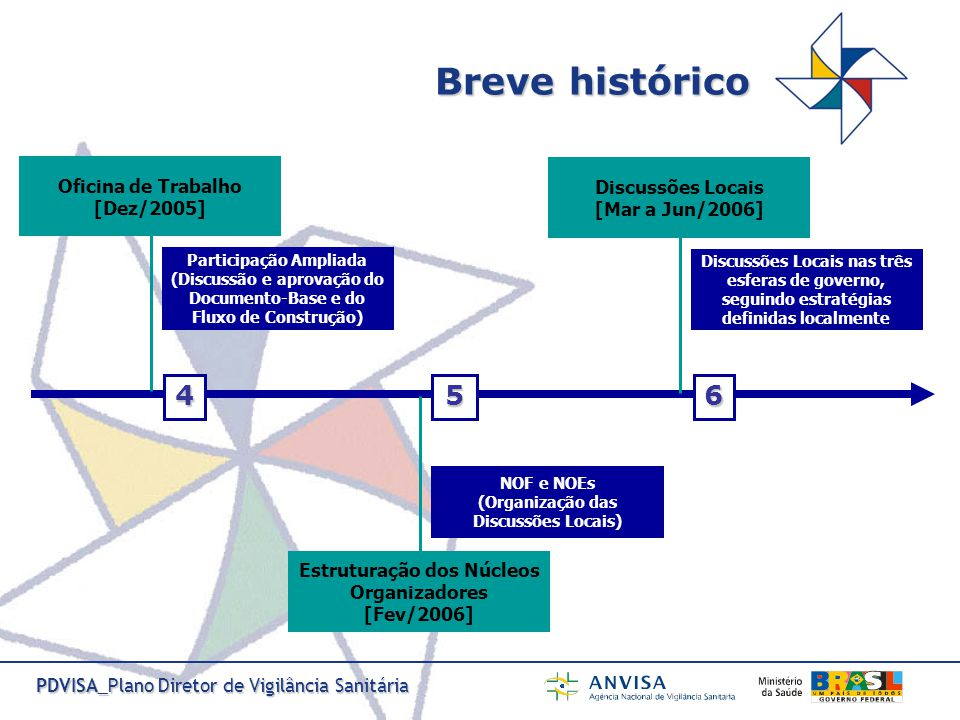 PDVISA_Plano Diretor de Vigilância Sanitária Realização das Oficinas de Trabalho [Jul e Ago/2006] 05 Macrorregionais 01 Federal 7 Instâncias de discussão, pactuação e deliberação [Set/2006 a Fev/2007] Cons.