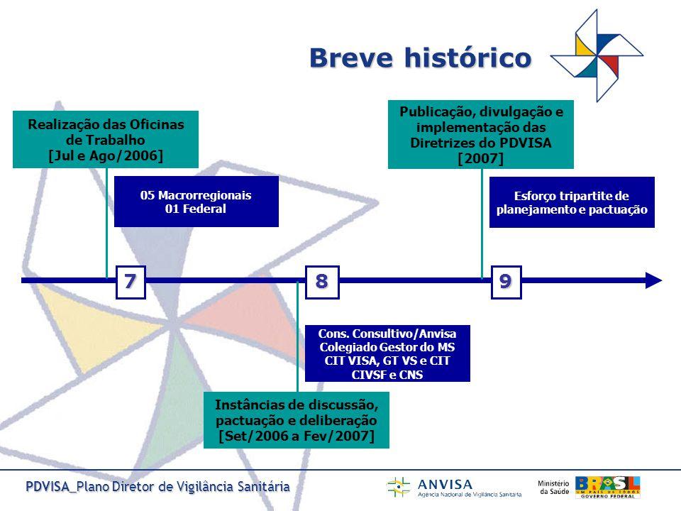 PDVISA_Plano Diretor de Vigilância Sanitária Momento atual Publicação, divulgação e implementação das diretrizes do PDVISA Portaria GM/MS nº.