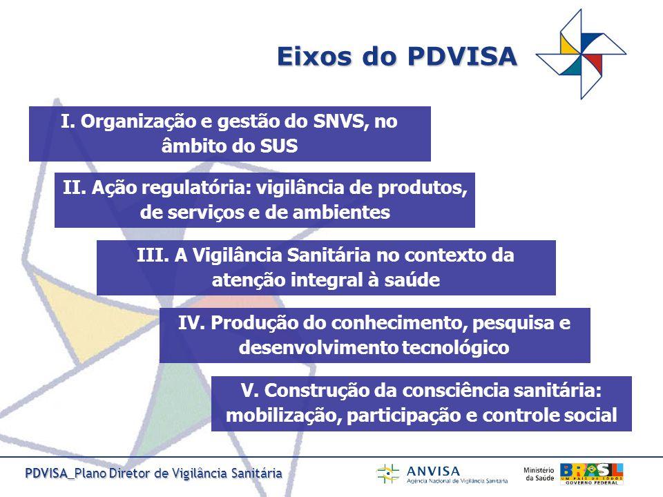 PDVISA_Plano Diretor de Vigilância Sanitária O que deve conter o Plano de Ação.