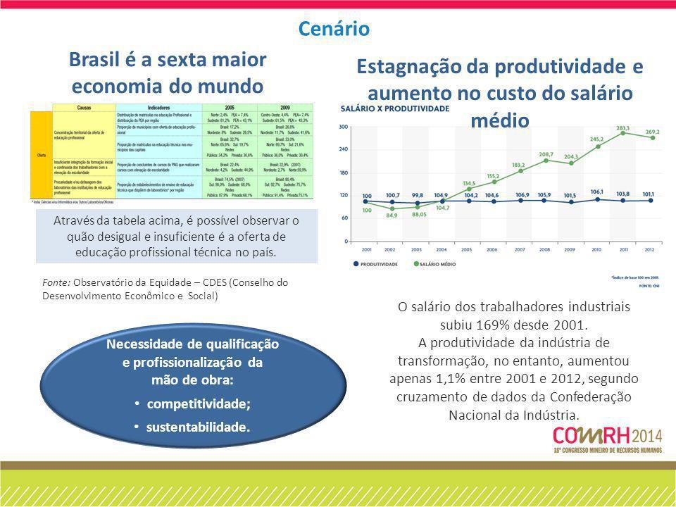 Cenário Necessidade de qualificação e profissionalização da mão de obra: competitividade; sustentabilidade. Brasil é a sexta maior economia do mundo E
