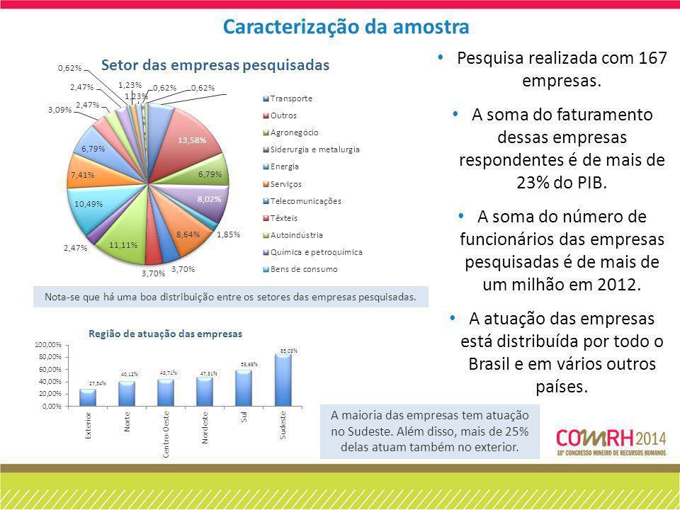 Nota-se que há uma boa distribuição entre os setores das empresas pesquisadas. Pesquisa realizada com 167 empresas. A soma do faturamento dessas empre