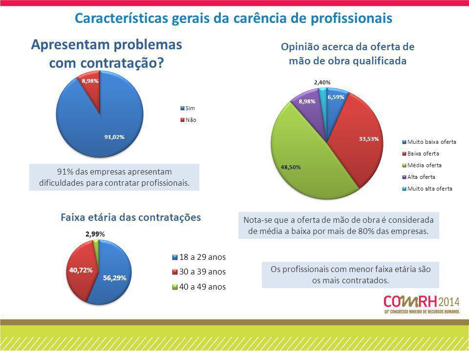 91% das empresas apresentam dificuldades para contratar profissionais. Nota-se que a oferta de mão de obra é considerada de média a baixa por mais de