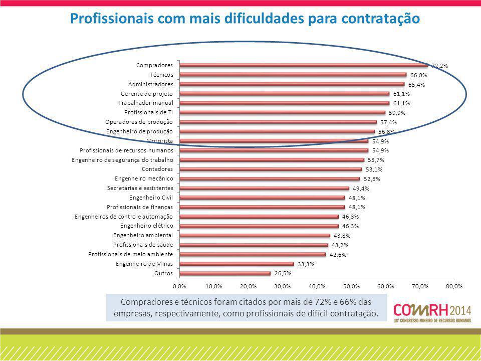 Profissionais com mais dificuldades para contratação Compradores e técnicos foram citados por mais de 72% e 66% das empresas, respectivamente, como pr