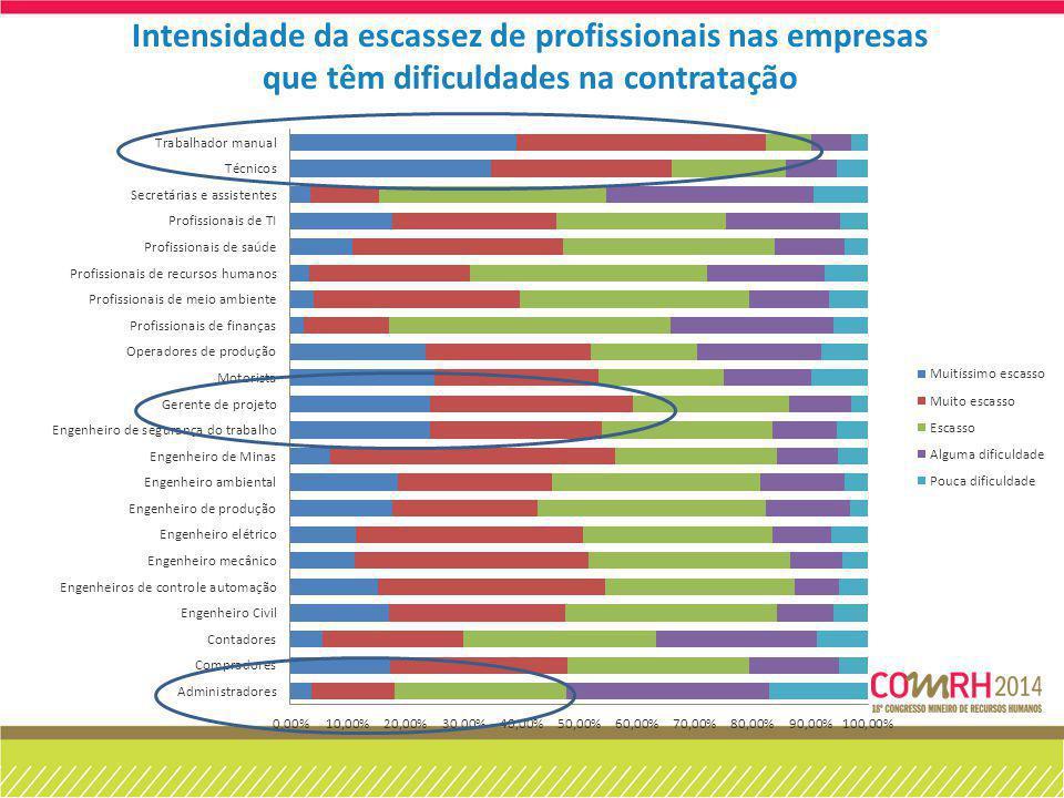 Intensidade da escassez de profissionais nas empresas que têm dificuldades na contratação