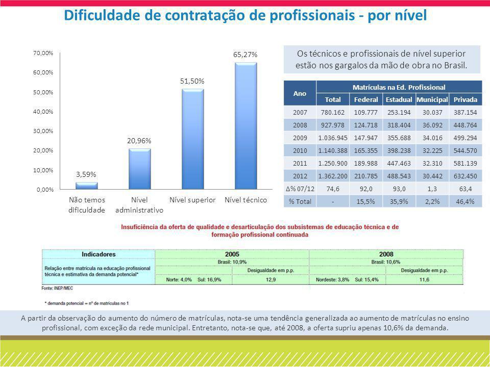 Os técnicos e profissionais de nível superior estão nos gargalos da mão de obra no Brasil. Dificuldade de contratação de profissionais - por nível Ano