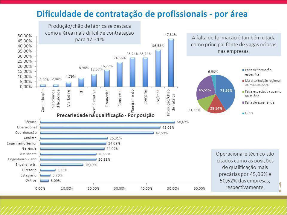 Dificuldade de contratação de profissionais - por área Operacional e técnico são citados como as posições de qualificação mais precárias por 45,06% e