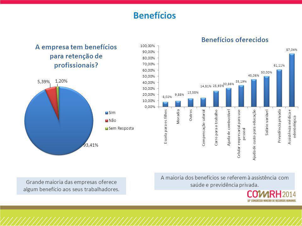 Grande maioria das empresas oferece algum benefício aos seus trabalhadores. A maioria dos benefícios se referem à assistência com saúde e previdência