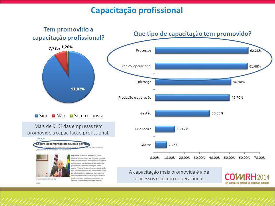 Mais de 91% das empresas têm promovido a capacitação profissional. A capacitação mais promovida é a de processos e técnico-operacional. Capacitação pr