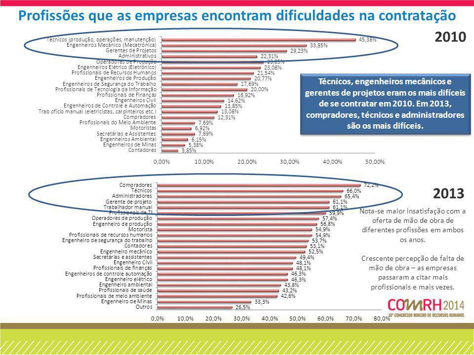 2010 2013 Técnicos, engenheiros mecânicos e gerentes de projetos eram os mais difíceis de se contratar em 2010. Em 2013, compradores, técnicos e admin