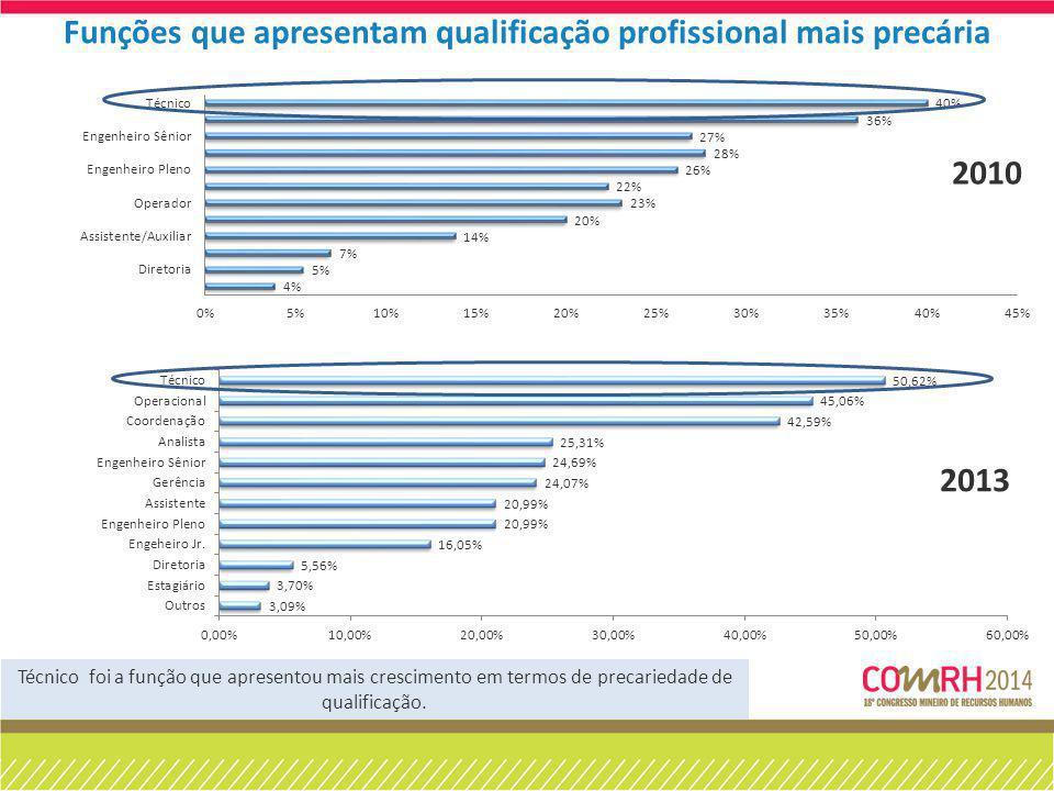 Técnico foi a função que apresentou mais crescimento em termos de precariedade de qualificação. Funções que apresentam qualificação profissional mais