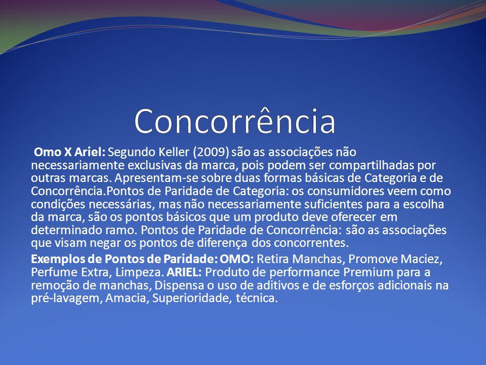 Omo X Ariel: Segundo Keller (2009) são as associações não necessariamente exclusivas da marca, pois podem ser compartilhadas por outras marcas. Aprese