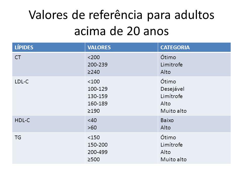 Valores de referência para adultos acima de 20 anos LÍPIDESVALORESCATEGORIA CT<200 200-239 240 Ótimo Limitrofe Alto LDL-C<100 100-129 130-159 160-189 190 Ótimo Desejável Limítrofe Alto Muito alto HDL-C<40 >60 Baixo Alto TG<150 150-200 200-499 500 Ótimo Limítrofe Alto Muito alto
