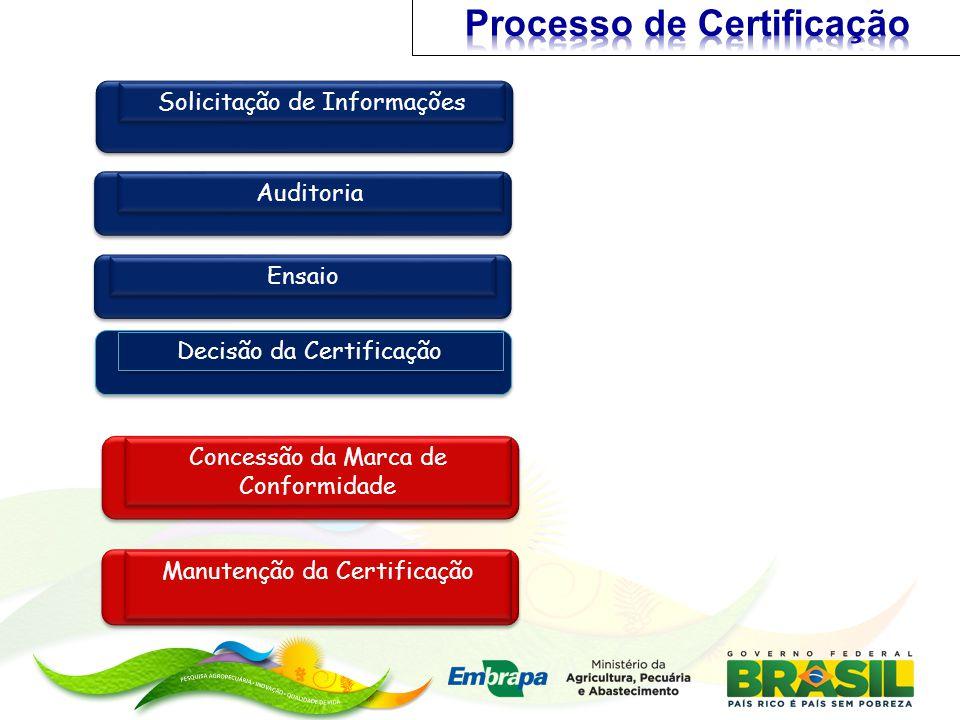 Manutenção da Certificação Solicitação de Informações Auditoria Concessão da Marca de Conformidade Decisão da Certificação Ensaio