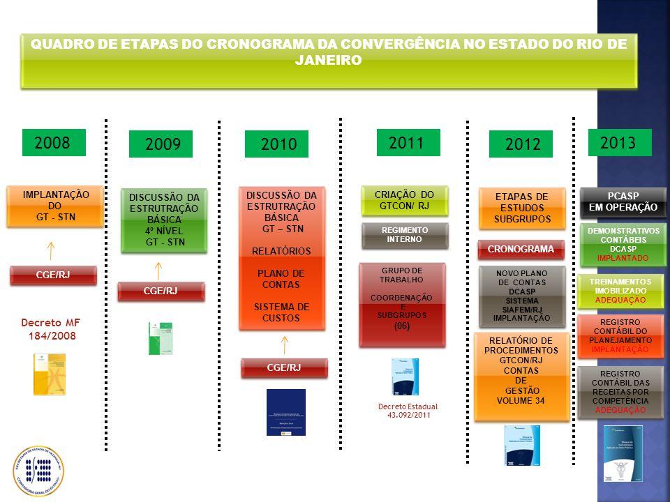 QUADRO DE ETAPAS DO CRONOGRAMA DA CONVERGÊNCIA NO ESTADO DO RIO DE JANEIRO 2009 IMPLANTAÇÃO DO GT - STN IMPLANTAÇÃO DO GT - STN 2011 2010 2008 Decreto MF 184/2008 DISCUSSÃO DA ESTRUTRAÇÃO BÁSICA 4º NÍVEL GT - STN DISCUSSÃO DA ESTRUTRAÇÃO BÁSICA 4º NÍVEL GT - STN CGE/RJ DISCUSSÃO DA ESTRUTRAÇÃO BÁSICA GT – STN RELATÓRIOS PLANO DE CONTAS SISTEMA DE CUSTOS DISCUSSÃO DA ESTRUTRAÇÃO BÁSICA GT – STN RELATÓRIOS PLANO DE CONTAS SISTEMA DE CUSTOS CRIAÇÃO DO GTCON/ RJ ETAPAS DE ESTUDOS SUBGRUPOS ETAPAS DE ESTUDOS SUBGRUPOS 2012 2013 Decreto Estadual 43.092/2011 REGIMENTO INTERNO GRUPO DE TRABALHO COORDENAÇÃO E SUBGRUPOS (06) GRUPO DE TRABALHO COORDENAÇÃO E SUBGRUPOS (06) CRONOGRAMA NOVO PLANO DE CONTASDCASP SISTEMA SIAFEM/RJ IMPLANTAÇÃO NOVO PLANO DE CONTASDCASP SISTEMA SIAFEM/RJ IMPLANTAÇÃO CGE/RJ RELATÓRIO DE PROCEDIMENTOS GTCON/RJ CONTAS DE GESTÃO VOLUME 34 RELATÓRIO DE PROCEDIMENTOS GTCON/RJ CONTAS DE GESTÃO VOLUME 34 CGE/RJ DEMONSTRATIVOS CONTÁBEISDCASP IMPLANTADO DEMONSTRATIVOS CONTÁBEISDCASP IMPLANTADO TREINAMENTOS IMOBILIZADO ADEQUAÇÃO TREINAMENTOS IMOBILIZADO ADEQUAÇÃO REGISTRO CONTÁBIL DO PLANEJAMENTO IMPLANTAÇÃO REGISTRO CONTÁBIL DO PLANEJAMENTO IMPLANTAÇÃO REGISTRO CONTÁBIL DAS RECEITAS POR COMPETÊNCIA ADEQUAÇÃO REGISTRO CONTÁBIL DAS RECEITAS POR COMPETÊNCIA ADEQUAÇÃO PCASP EM OPERAÇÃO PCASP EM OPERAÇÃO