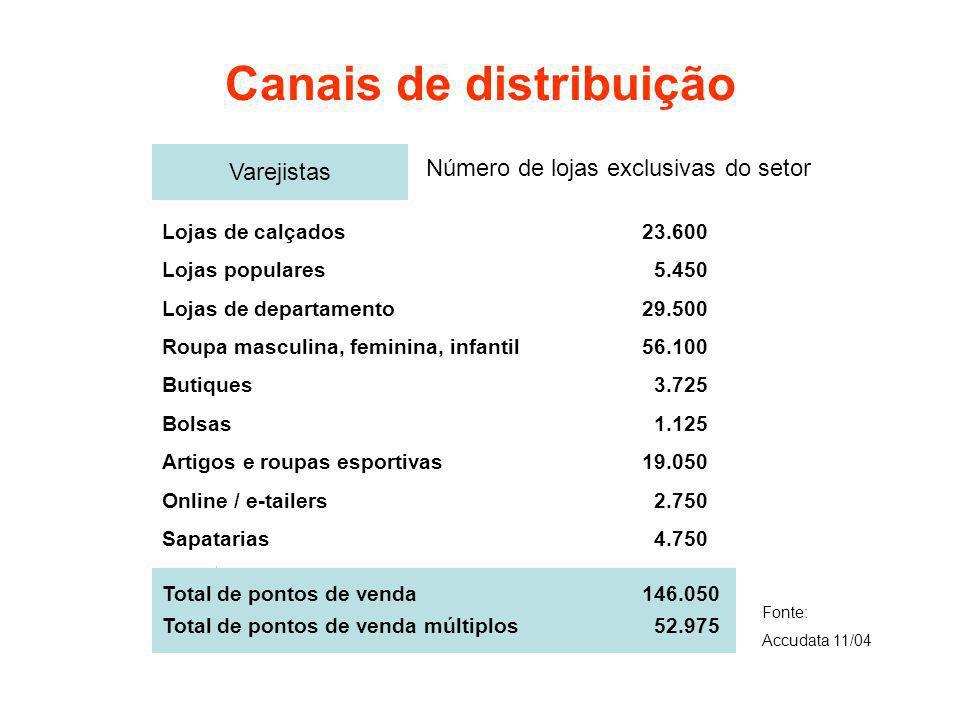 Canais de distribuição Varejistas Lojas de calçados23.600 Lojas populares 5.450 Lojas de departamento29.500 Roupa masculina, feminina, infantil 56.100