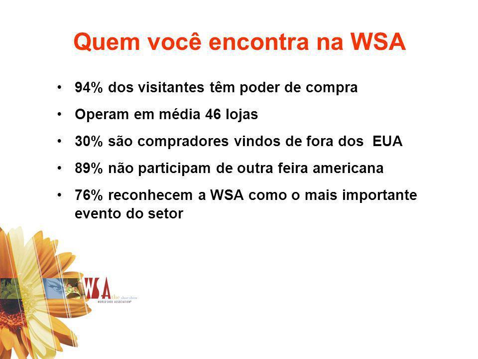 Quem você encontra na WSA 94% dos visitantes têm poder de compra Operam em média 46 lojas 30% são compradores vindos de fora dos EUA 89% não participa