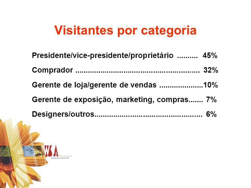 Visitantes por categoria Presidente/vice-presidente/proprietário.......... 45% Comprador........................................................... 32