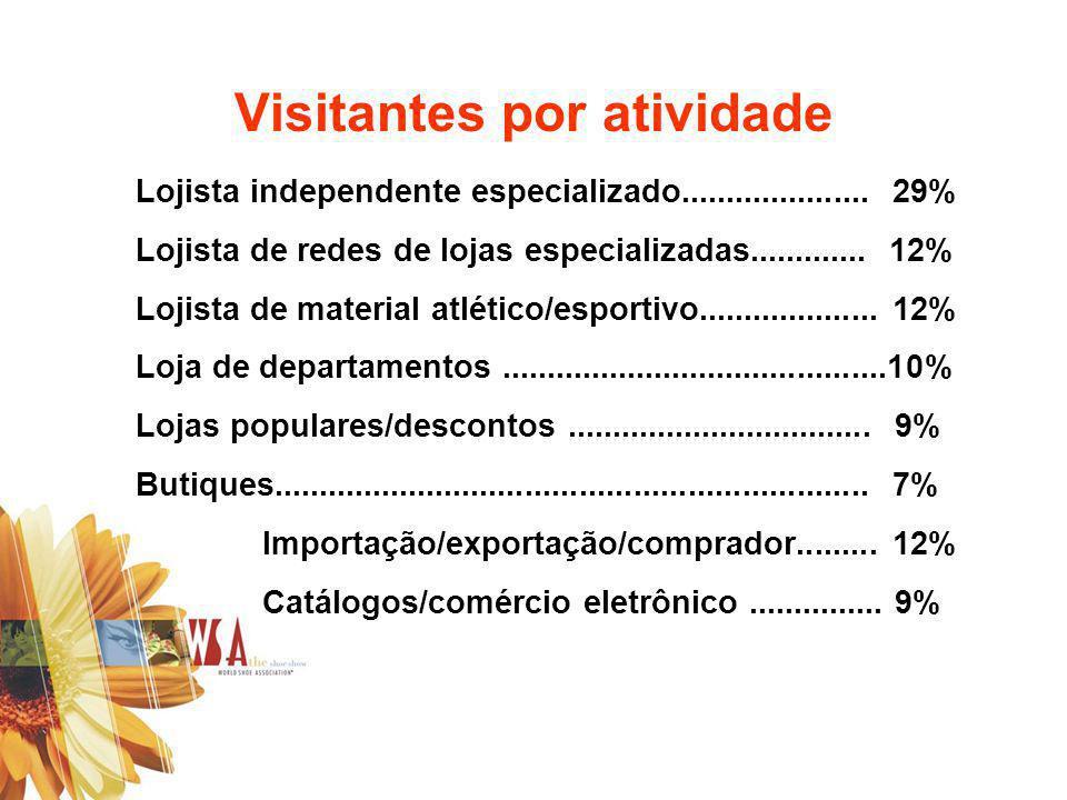 Visitantes por atividade Lojista independente especializado..................... 29% Lojista de redes de lojas especializadas............. 12% Lojista