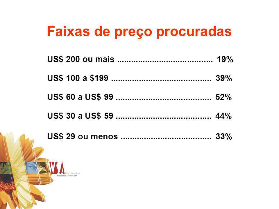 Faixas de preço procuradas US$ 200 ou mais......................................... 19% US$ 100 a $199........................................... 39%