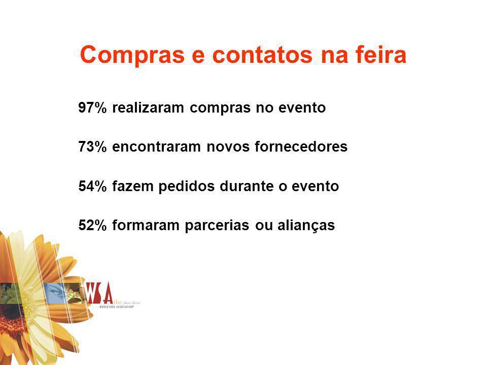 Compras e contatos na feira 97% realizaram compras no evento 73% encontraram novos fornecedores 54% fazem pedidos durante o evento 52% formaram parcer