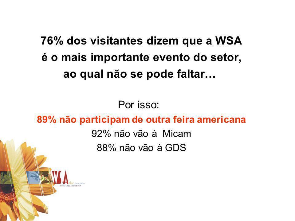 76% dos visitantes dizem que a WSA é o mais importante evento do setor, ao qual não se pode faltar… Por isso: 89% não participam de outra feira americ