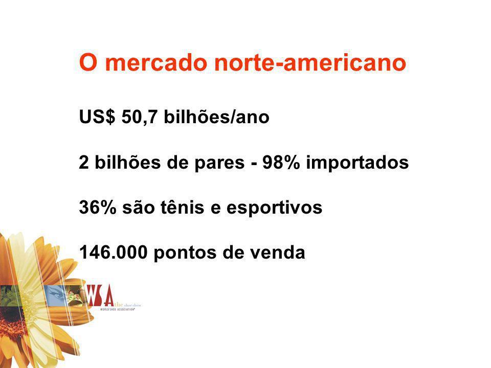 US$ 50,7 bilhões/ano 2 bilhões de pares - 98% importados 36% são tênis e esportivos 146.000 pontos de venda O mercado norte-americano