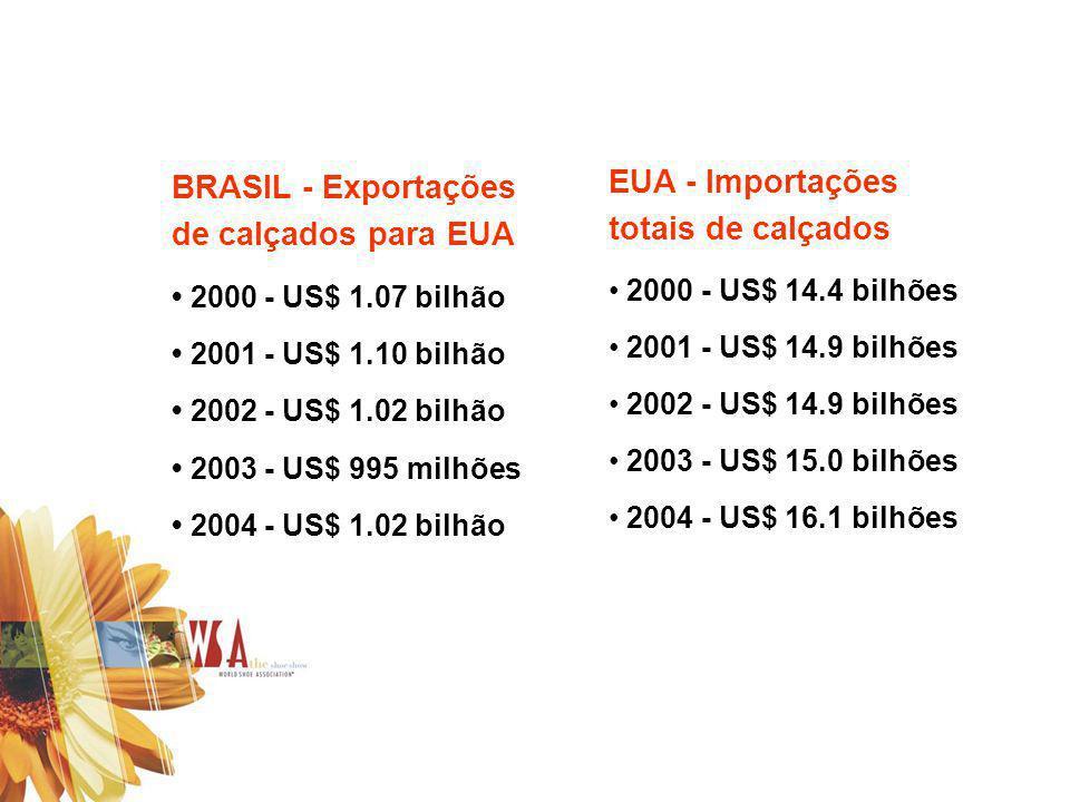 BRASIL - Exportações de calçados para EUA 2000 - US$ 1.07 bilhão 2001 - US$ 1.10 bilhão 2002 - US$ 1.02 bilhão 2003 - US$ 995 milhões 2004 - US$ 1.02