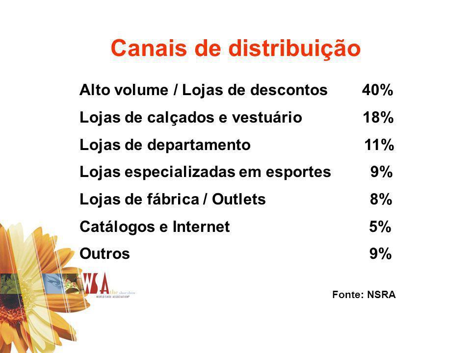 Canais de distribuição Alto volume / Lojas de descontos40% Lojas de calçados e vestuário 18% Lojas de departamento 11% Lojas especializadas em esporte