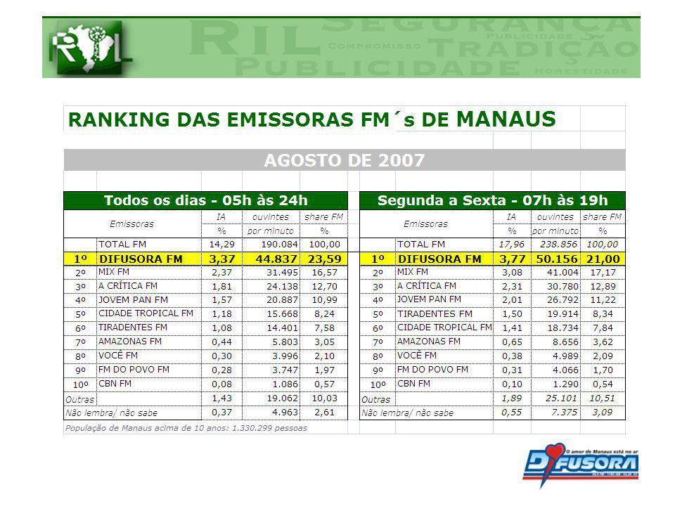 Rádio Difusora do Amazonas, tem um alcance de 600 Km, alcançando as mais importantes Cidades da Região Amazônica.