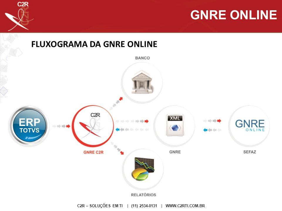 FLUXOGRAMA DA GNRE ONLINE C2R – SOLUÇÕES EM TI | (11) 2534-0131 | WWW.C2RTI.COM.BR GNRE ONLINE