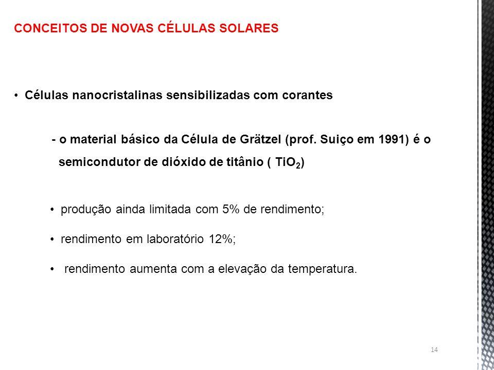 14 CONCEITOS DE NOVAS CÉLULAS SOLARES Células nanocristalinas sensibilizadas com corantes - o material básico da Célula de Grätzel (prof. Suiço em 199
