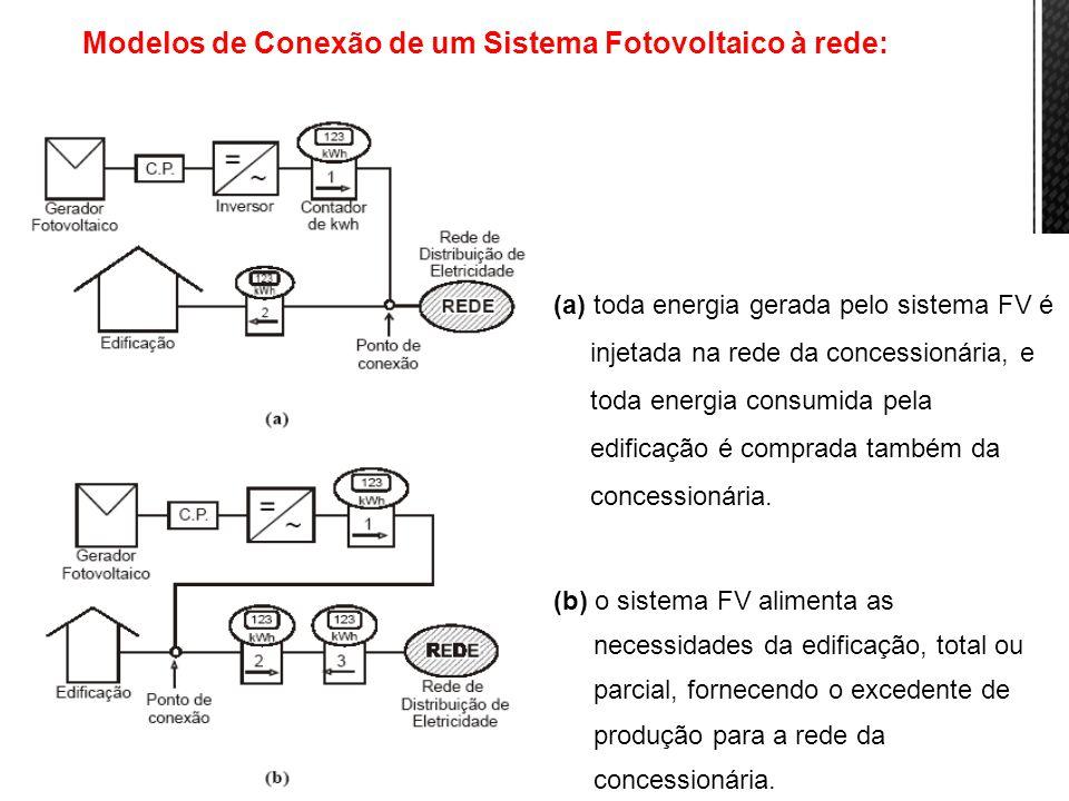 17 (a) toda energia gerada pelo sistema FV é injetada na rede da concessionária, e toda energia consumida pela edificação é comprada também da concess