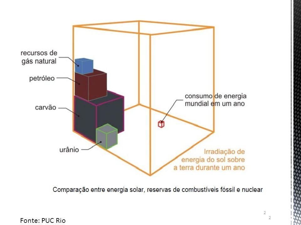 2 Fonte: PUC Rio 2