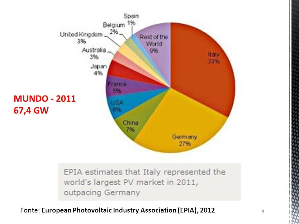 5 Fonte: European Photovoltaic Industry Association (EPIA), 2012 MUNDO - 2011 67,4 GW