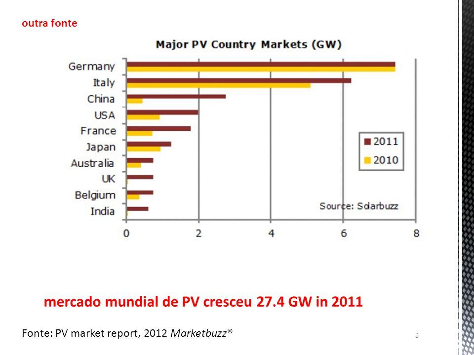 6 mercado mundial de PV cresceu 27.4 GW in 2011 outra fonte Fonte: PV market report, 2012 Marketbuzz®