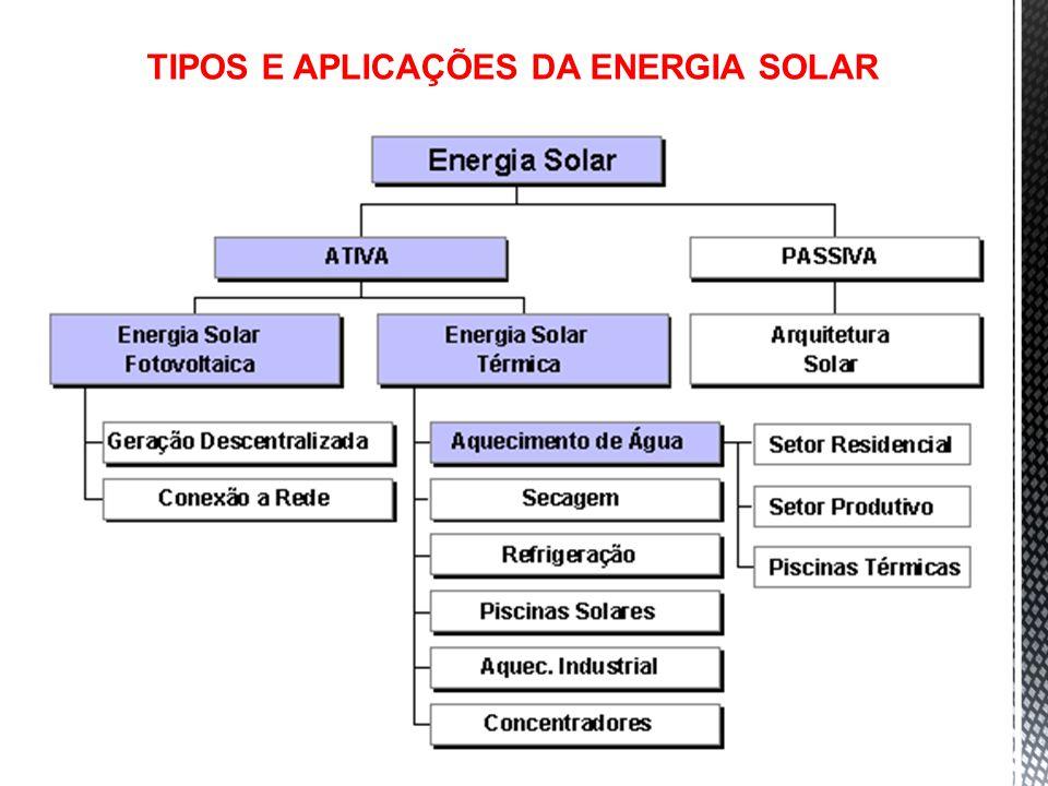 77 TIPOS E APLICAÇÕES DA ENERGIA SOLAR