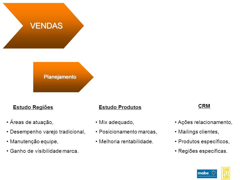 Planejamento VENDAS Estudo RegiõesEstudo Produtos CRM Áreas de atuação, Desempenho varejo tradicional, Manutenção equipe, Ganho de visibilidade marca.