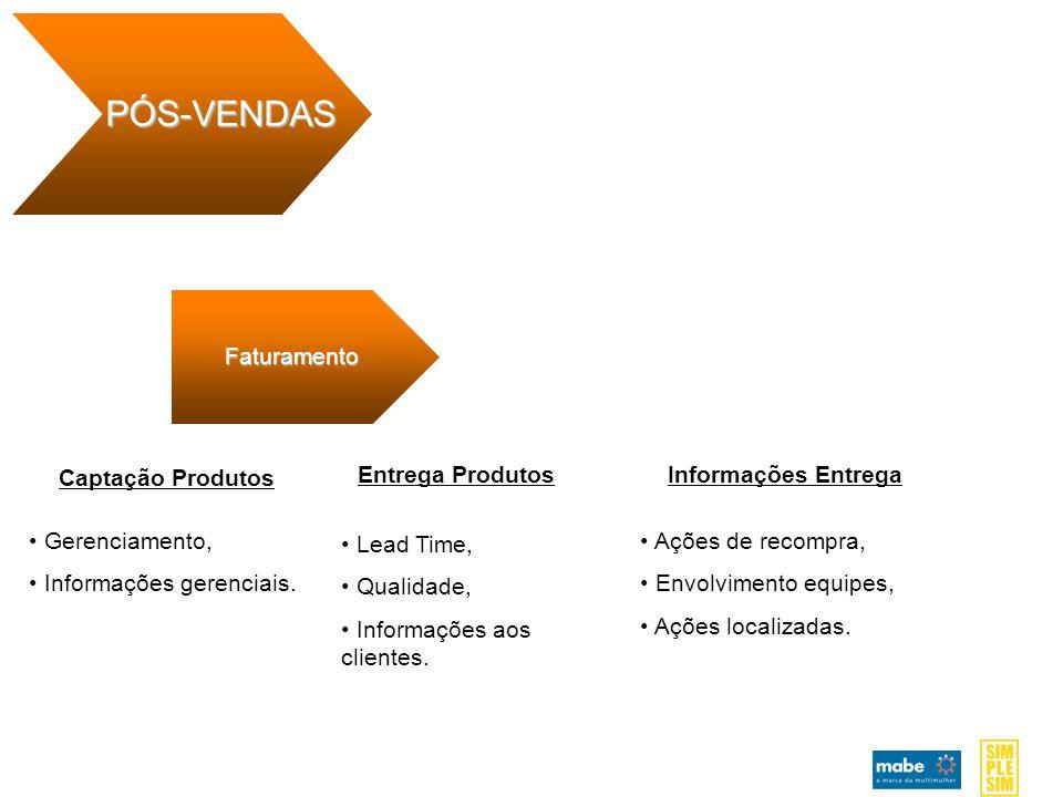 Faturamento PÓS-VENDAS Entrega ProdutosInformações Entrega Captação Produtos Gerenciamento, Informações gerenciais.