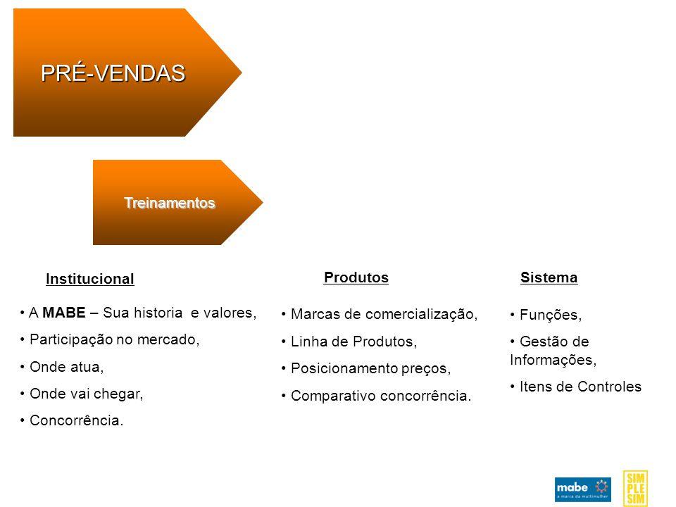 Treinamentos PRÉ-VENDAS Institucional A MABE – Sua historia e valores, Participação no mercado, Onde atua, Onde vai chegar, Concorrência.