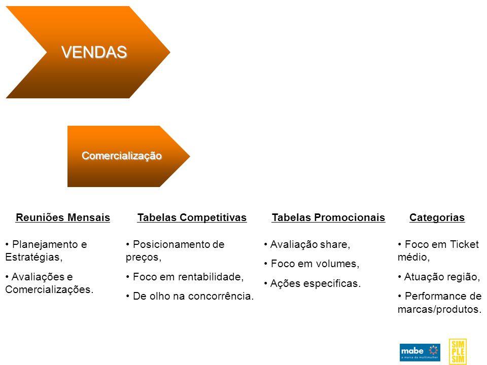 Comercialização VENDAS Reuniões MensaisTabelas CompetitivasTabelas PromocionaisCategorias Planejamento e Estratégias, Avaliações e Comercializações.